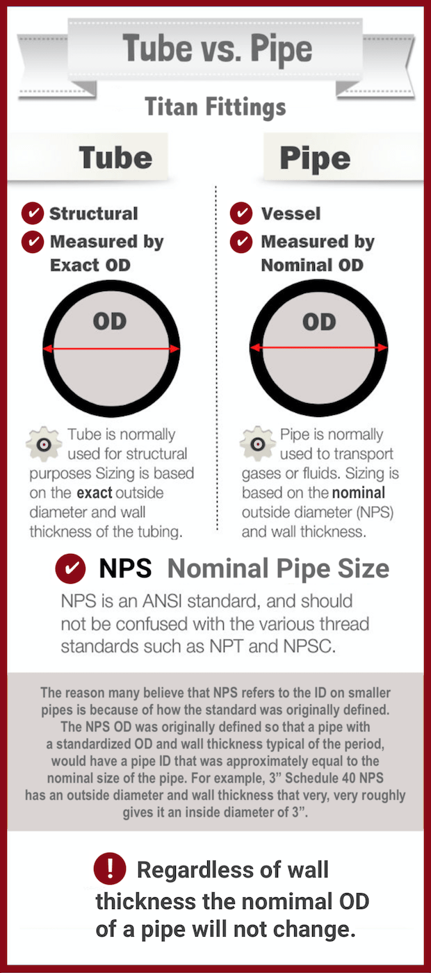 pipe versus tube what's the difference