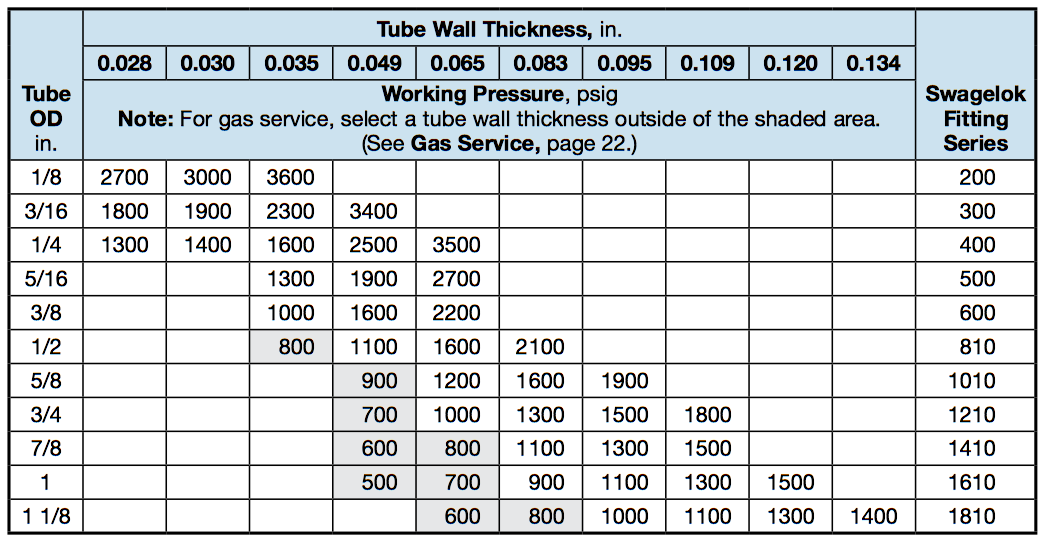 Stainless Steel Tube Pressure Rating Charts